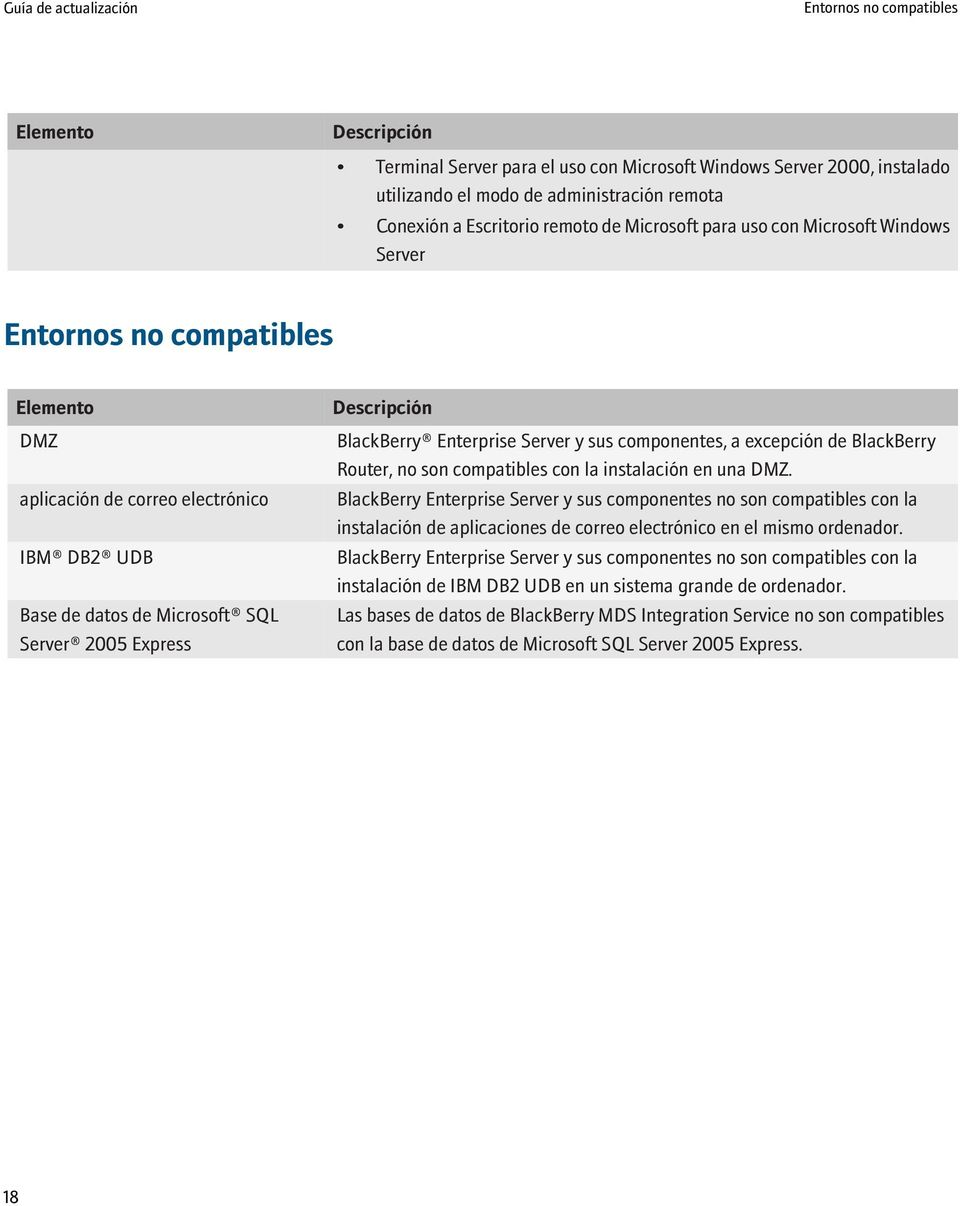 BlackBerry Enterprise Server y sus componentes, a excepción de BlackBerry Router, no son compatibles con la instalación en una DMZ.