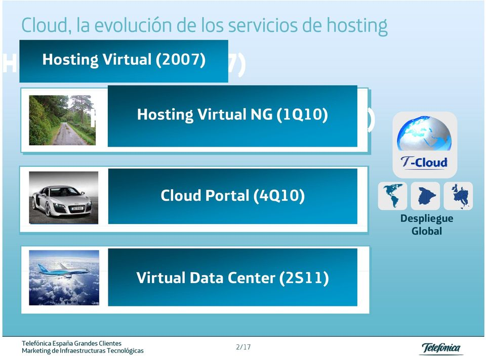 (1Q10) Hosting Virtual NG (1Q10) Cloud Portal (4Q10) Cloud