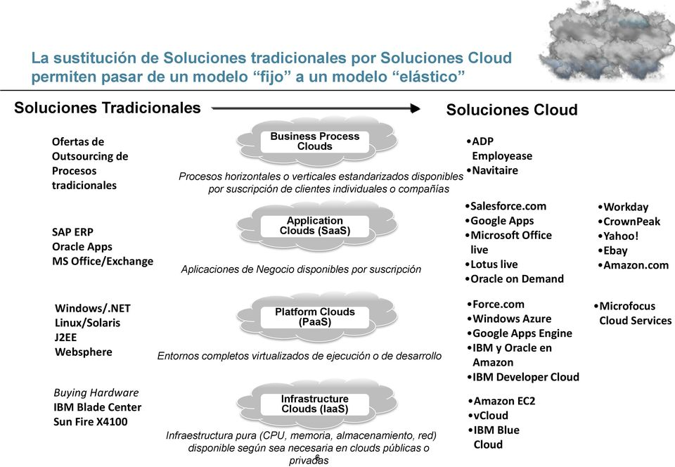 Application Clouds (SaaS) Aplicaciones de Negocio disponibles por suscripción ADP Employease Navitaire Salesforce.