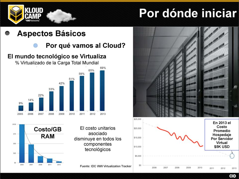$100 $75 DC Worldwide Virtualization Tracker, 2010 $50 $25 (of all installed workloads WW) $/GB 59% 65% 69% A Costo/GB New Datacenter Architecture El costo unitarios asociado RAM disminuye en todos