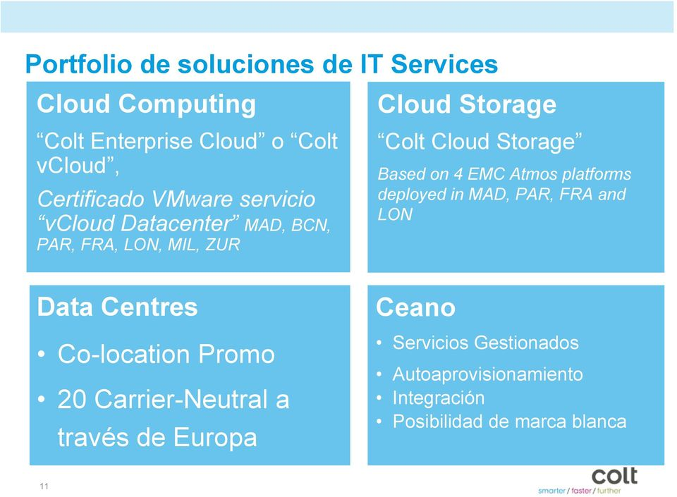 VMware 4 EMC Atmos vcloud platforms Datacenter deployed in MAD, PAR, FRA and LON Cloud Storage EMC Atmos Data Centres Co-location