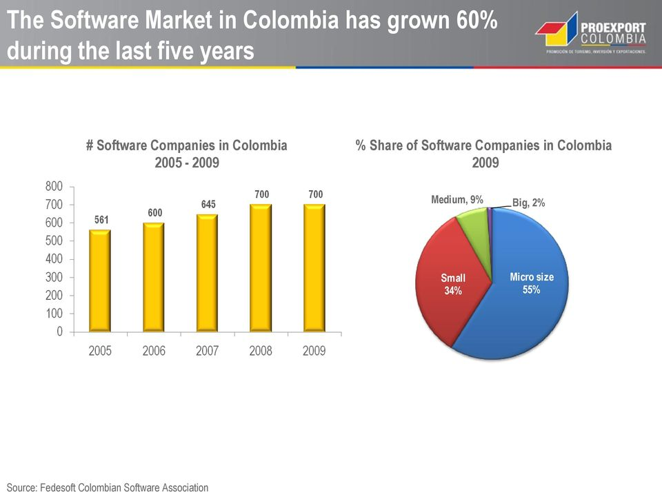 of Software Companies in Colombia 2009 Medium, 9% Big, 2% Small