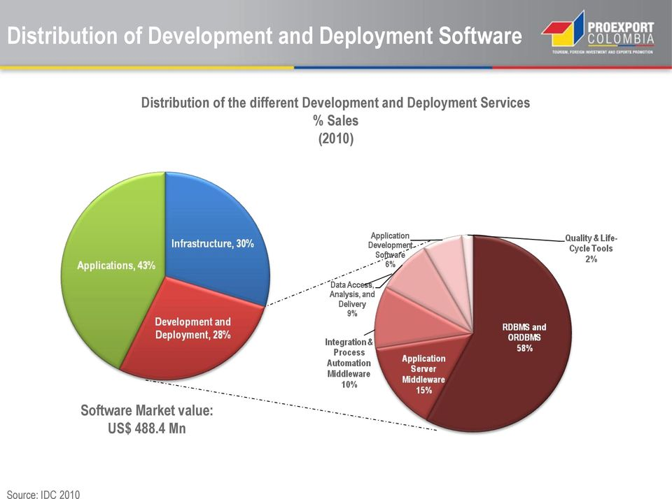 Development and Deployment Services % Sales