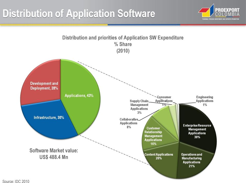Application SW Expenditure % Share