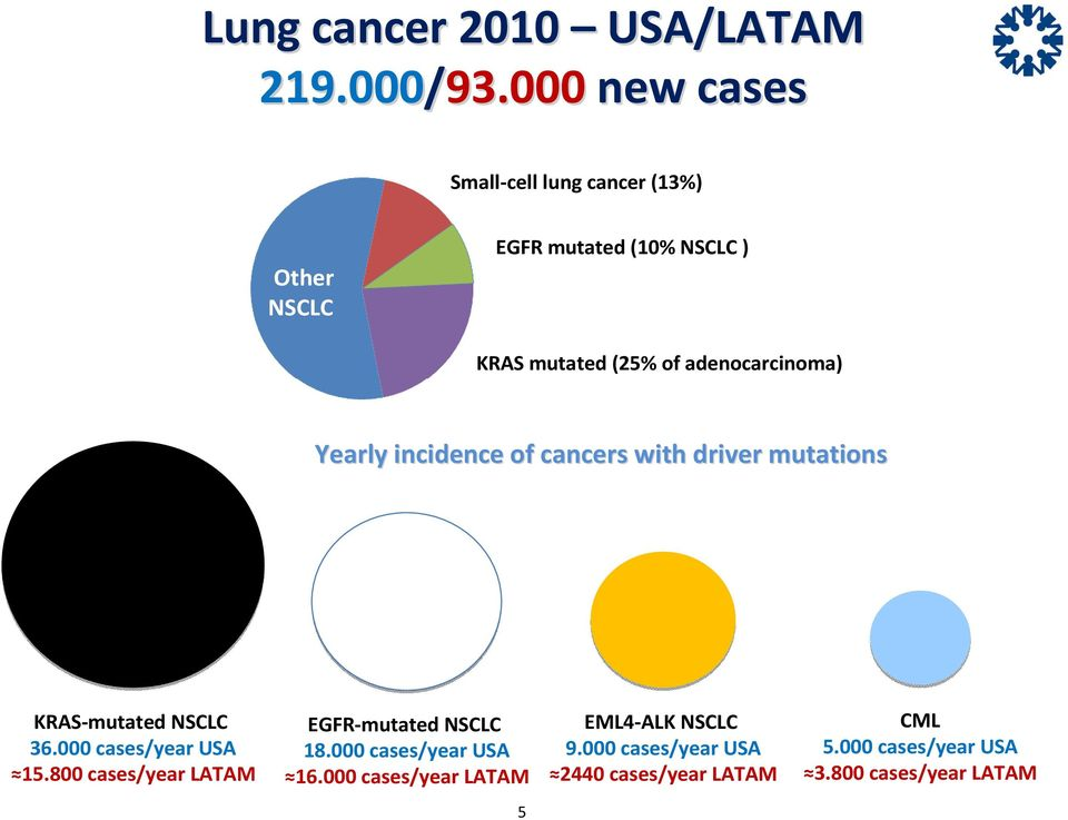 adenocarcinoma) Yearly incidence of cancers with driver mutations KRAS-mutated NSCLC 36.000 cases/year USA 15.