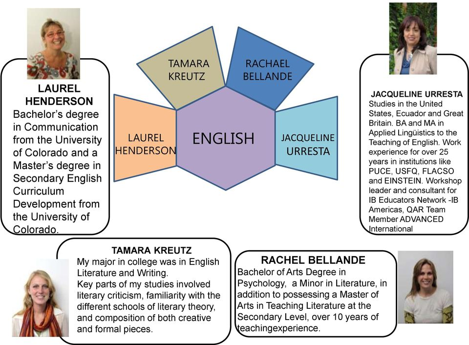 BA and MA in Applied Lingüistics to the Teaching of English. Work experience for over 25 years in institutions like PUCE, USFQ, FLACSO and EINSTEIN.