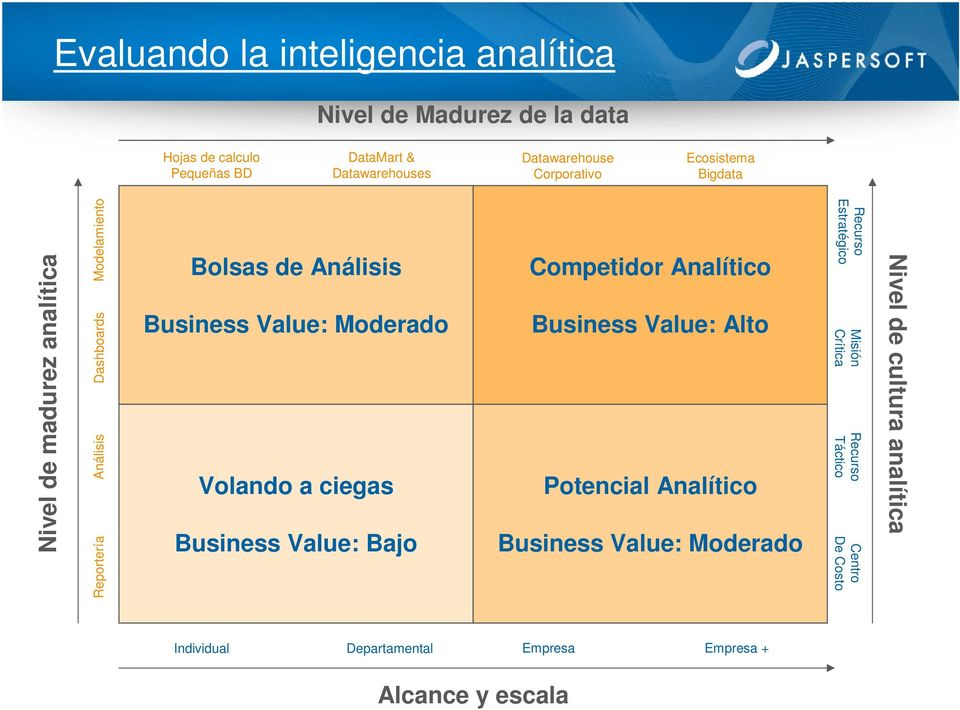 Moderado Volando a ciegas Business Value: Bajo Competidor Analítico Business Value: Alto Potencial Analítico Business Value: Moderado