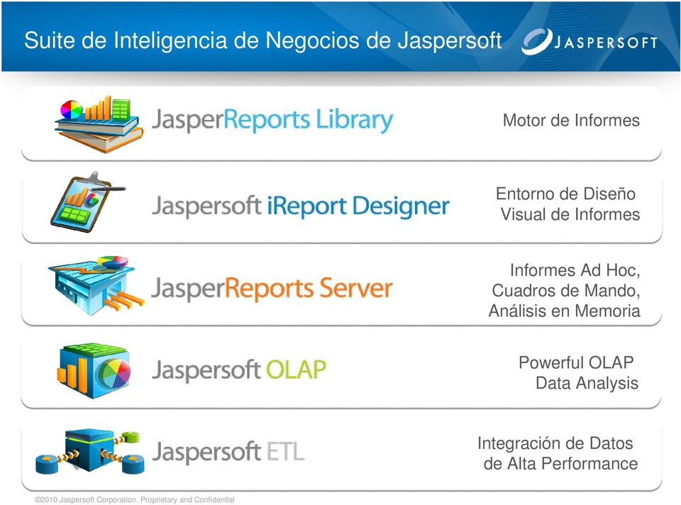 Análisis en Memoria Powerful OLAP Data Analysis Integración de Datos de