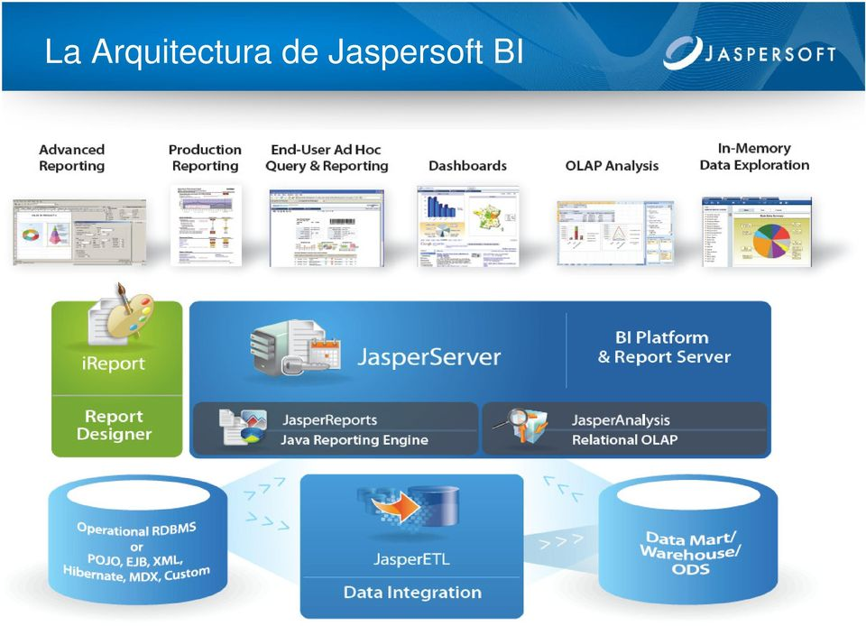 Jaspersoft Corporation.