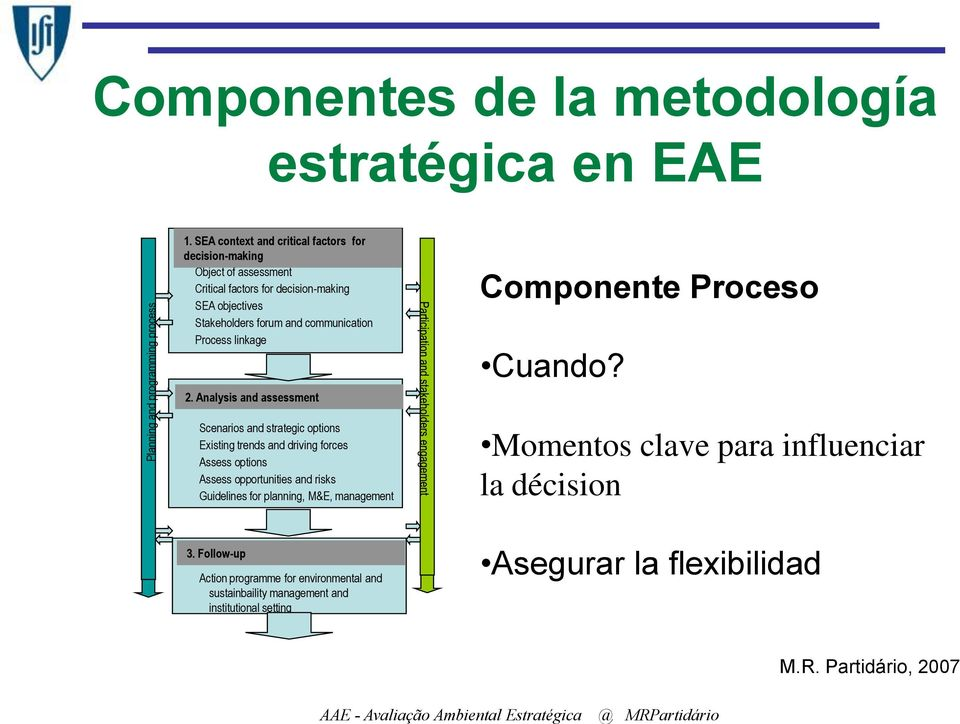 linkage 2. Analysis and assessment Componente Proceso Cuando?