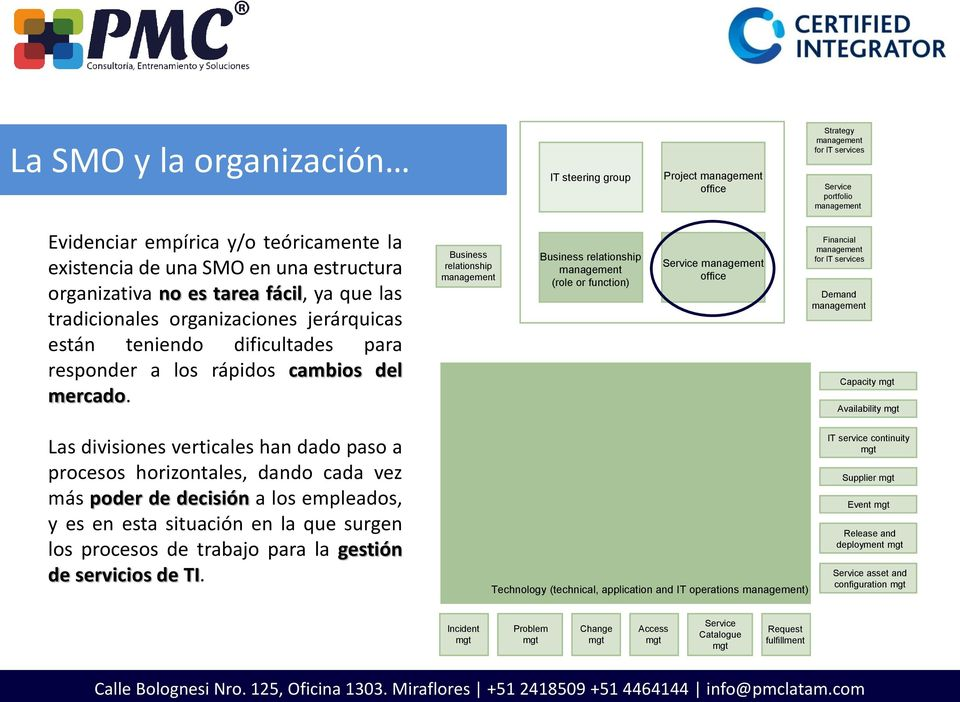 Business relationship Business relationship (role or function) Service office Financial for IT services Demand Capacity mgt Availability mgt Las divisiones verticales han dado paso a procesos