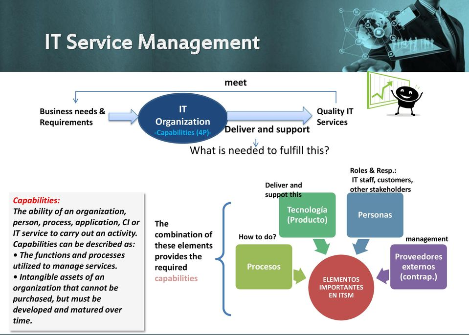 Capabilities can be described as: The functions and processes utilized to manage services.