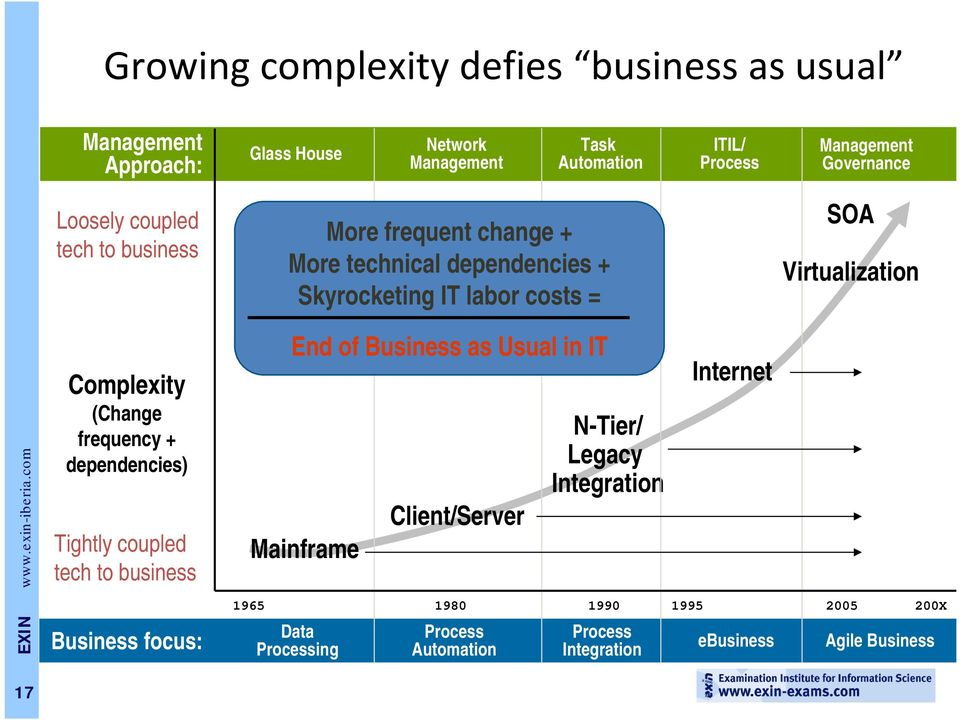 Virtualization Complexity (Change frequency + dependencies) Tightly coupled tech to business End of Business as Usual in IT Mainframe