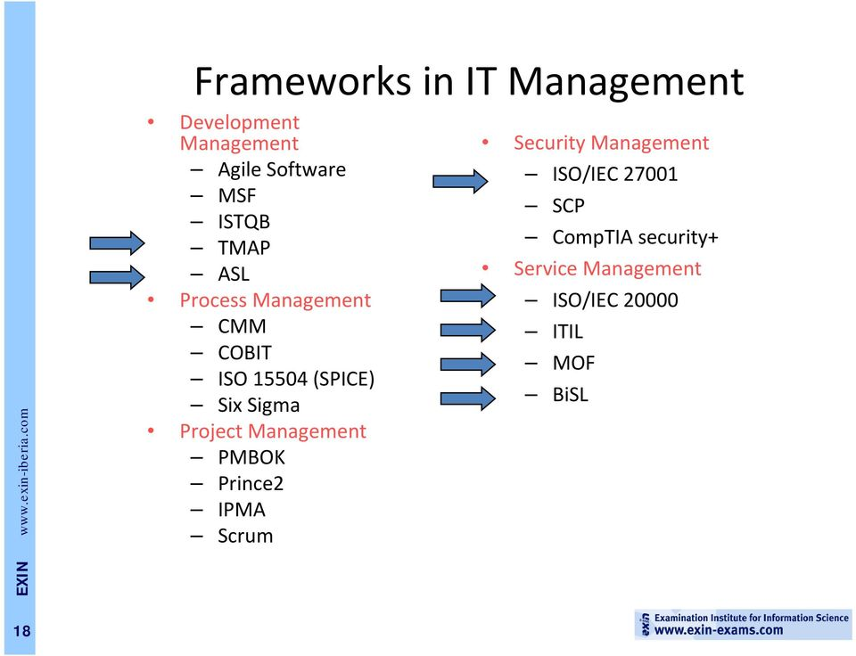 Project Management PMBOK Prince2 IPMA Scrum Security Management ISO/IEC