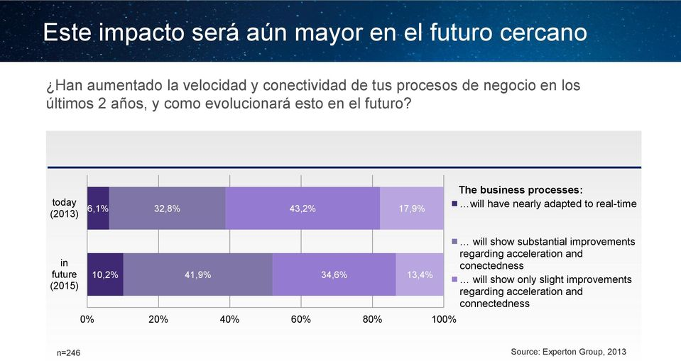 today (2013) 6,1% 32,8% 43,2% 17,9% The business processes: will have nearly adapted to real-time in future (2015) 10,2% 41,9% 34,6%