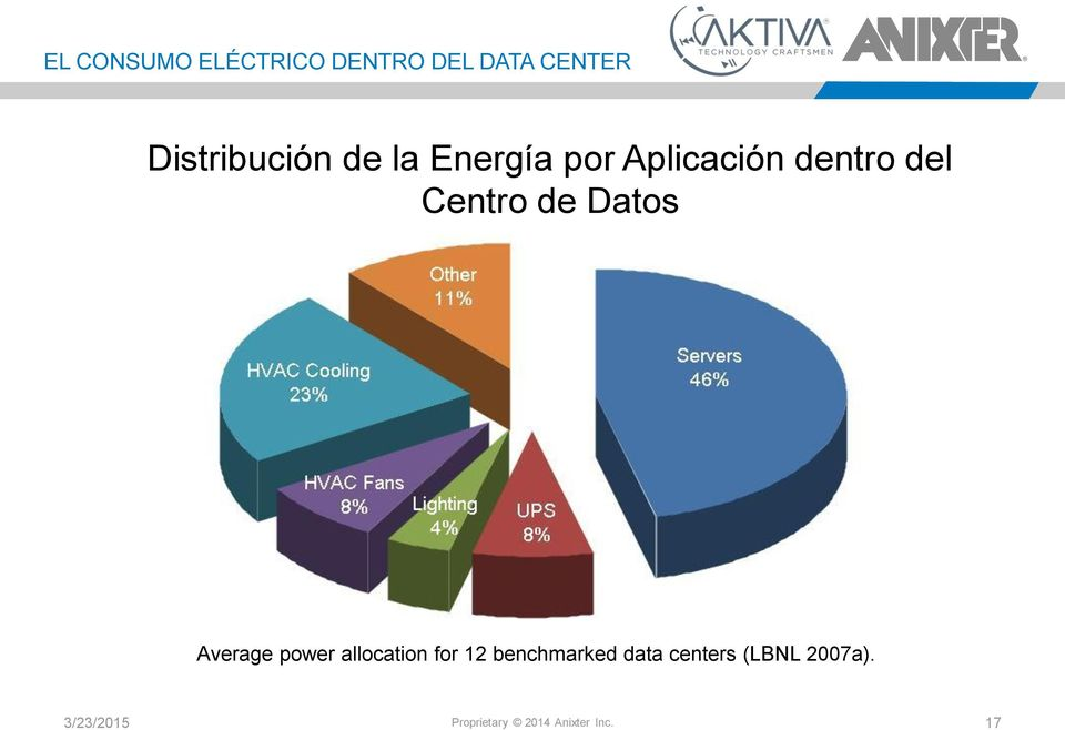 Average power allocation for 12 benchmarked data centers