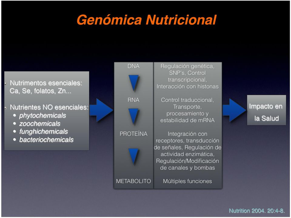 .. Nutrientes NO esenciales: phytochemicals