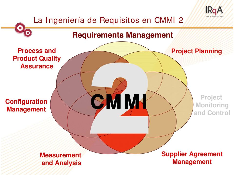 Planning Configuration Management CMMI Project Monitoring