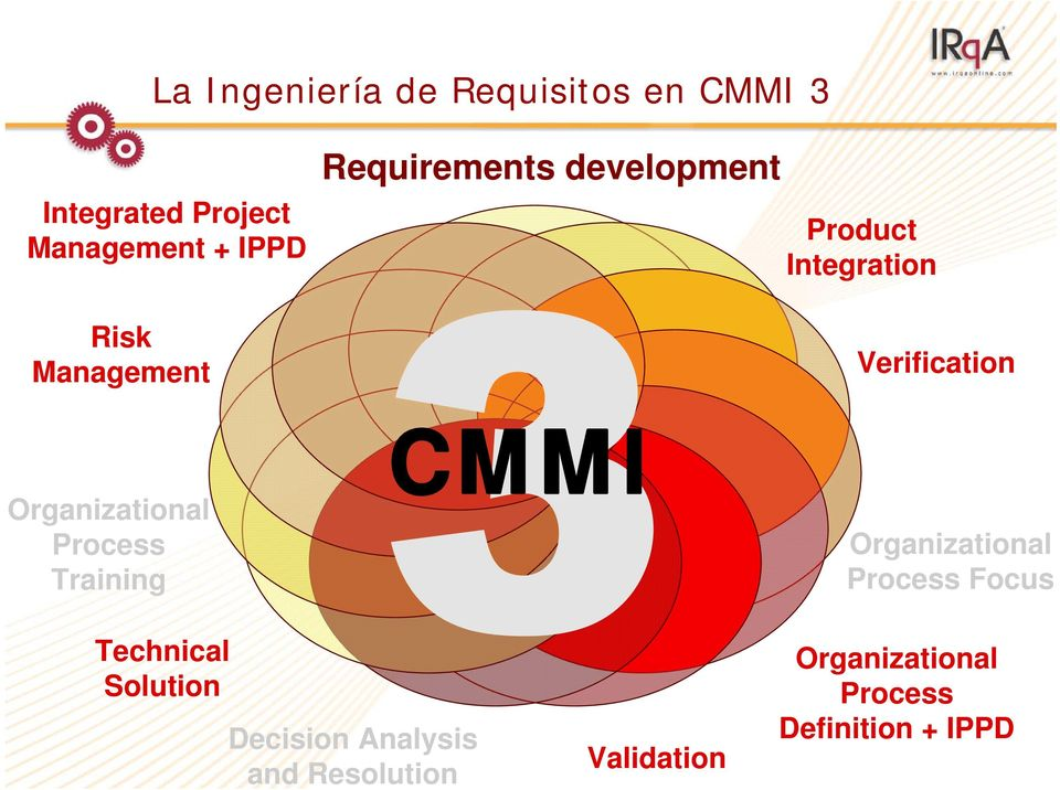Organizational Process Training CMMI Organizational Process Focus Technical