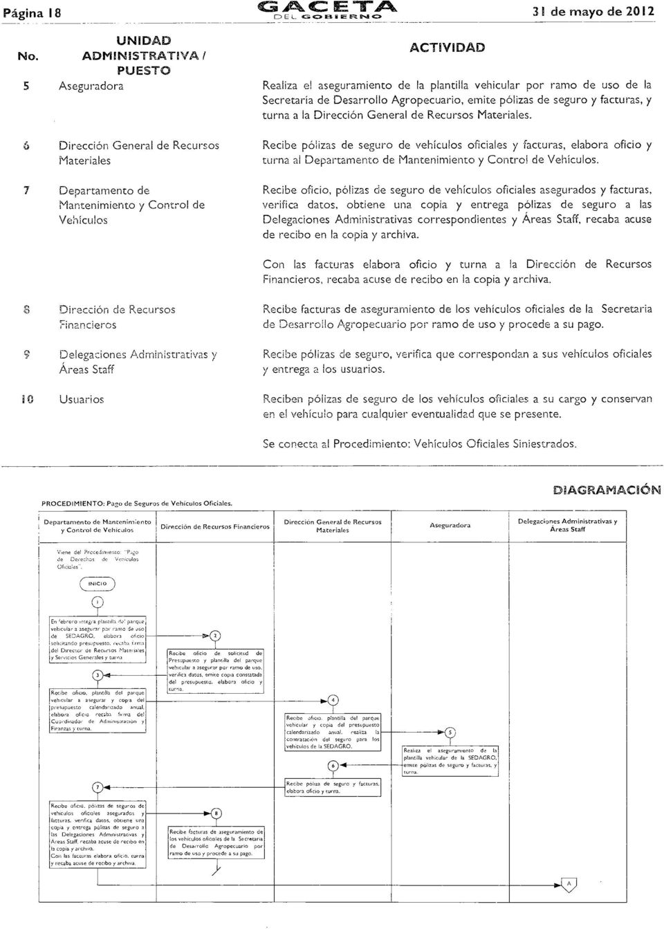 facturas, y turna a la Dirección General de Recursos Materiales.