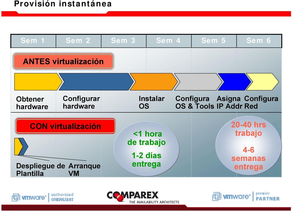 & Tools Asigna IP Addr Configura Red CON virtualización Despliegue de