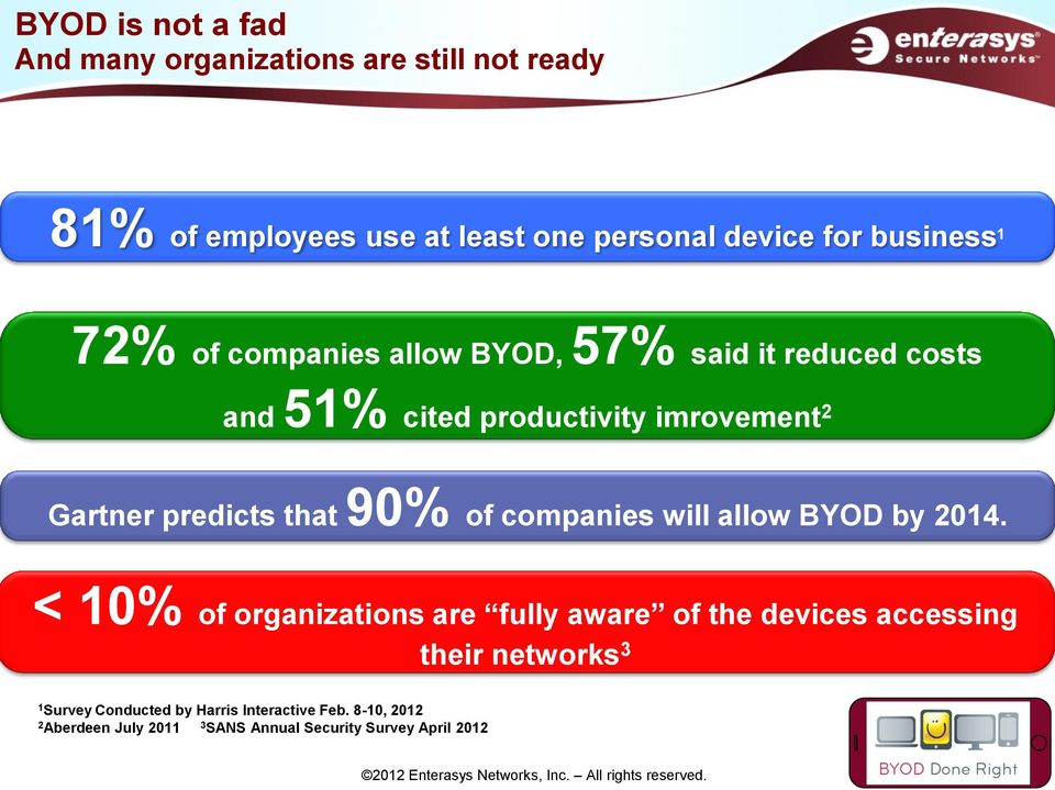 predicts that 90% of companies will allow BYOD by 2014.