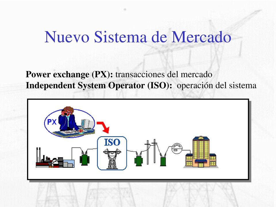 del mercado Independent System