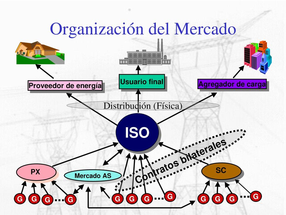Distribución (Física) G PX G G G Mercado Mercado AS