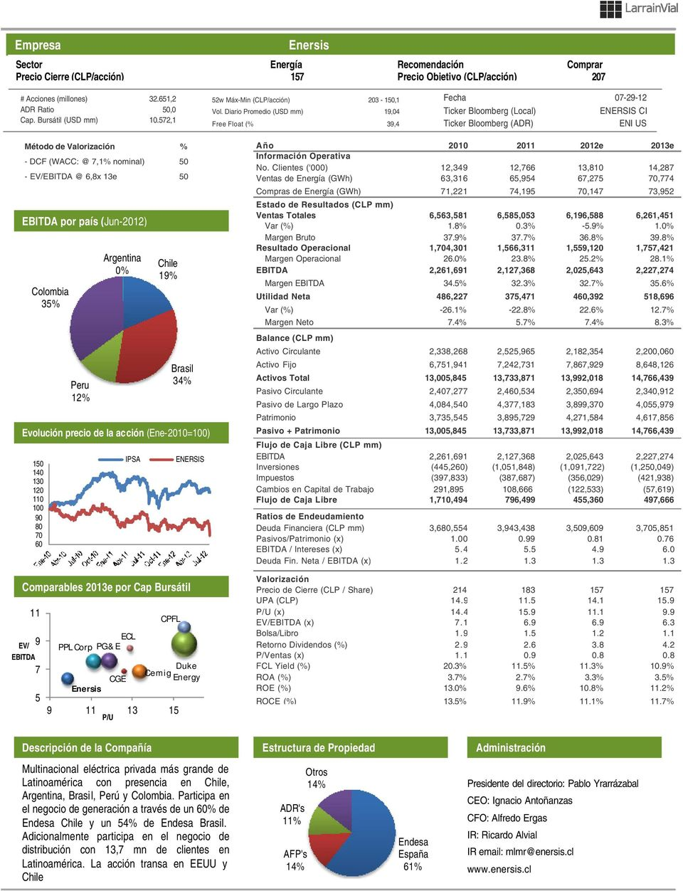 Diario Promedio (USD mm) 19,04 Free Float (%) 39,4 Fecha 07-29-12 Ticker Bloomberg (Local) ENERSIS CI Ticker Bloomberg (ADR) ENI US Método de Valorización % - DCF (WACC: @ 7,1% nominal) 50 -