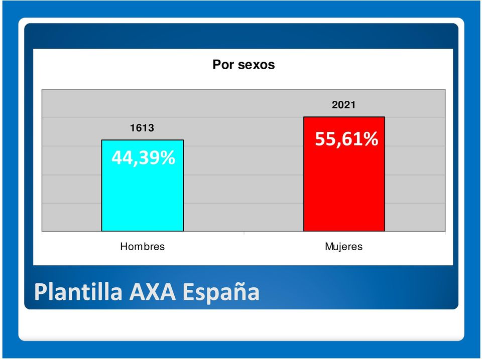 55,61% Hombres