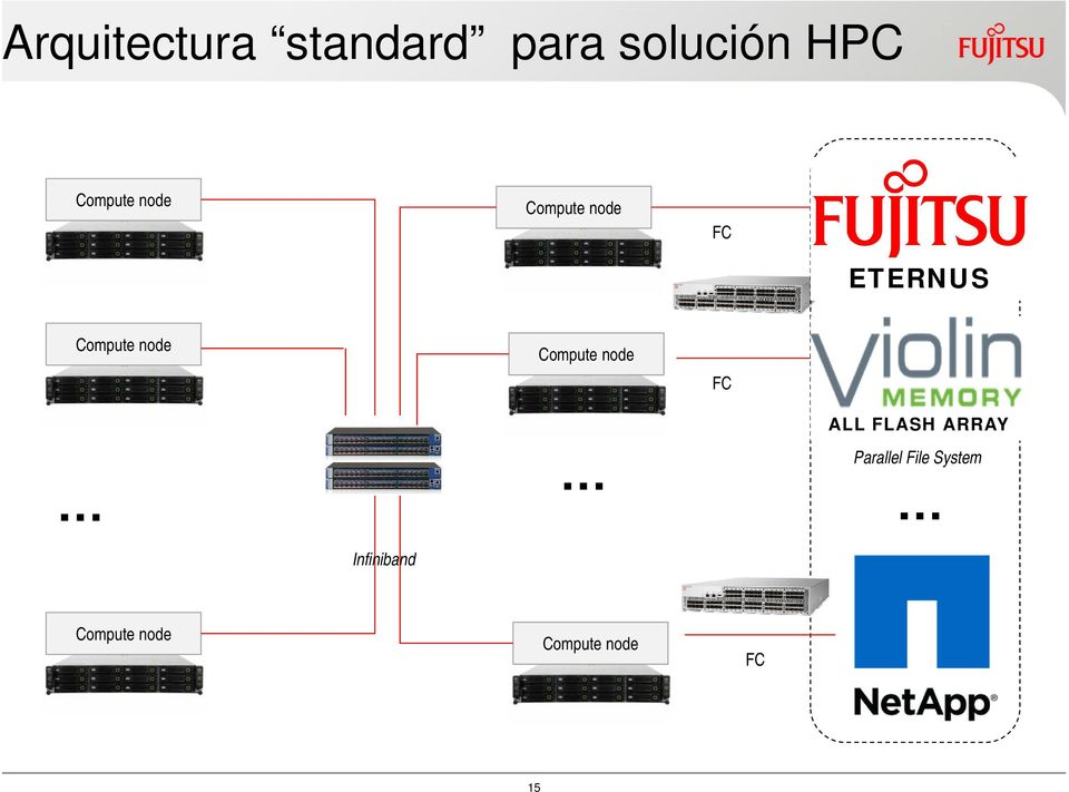 node Storage FC ALL FLASH ARRAY Parallel File System