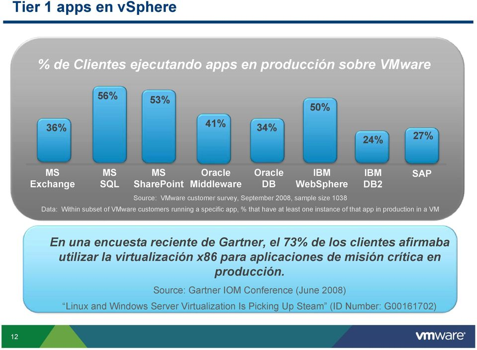 have at least one instance of that app in production in a VM SAP En una encuesta reciente de Gartner, el 73% de los clientes afirmaba utilizar la virtualización x86