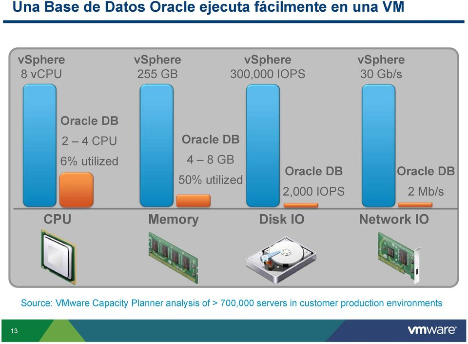 utilized Oracle DB 2,000 IOPS Oracle DB 2 Mb/s CPU Memory Disk IO Network IO Source: