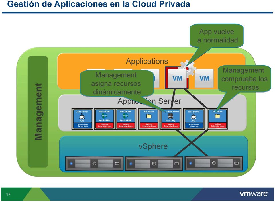 Applications Management asigna recursos