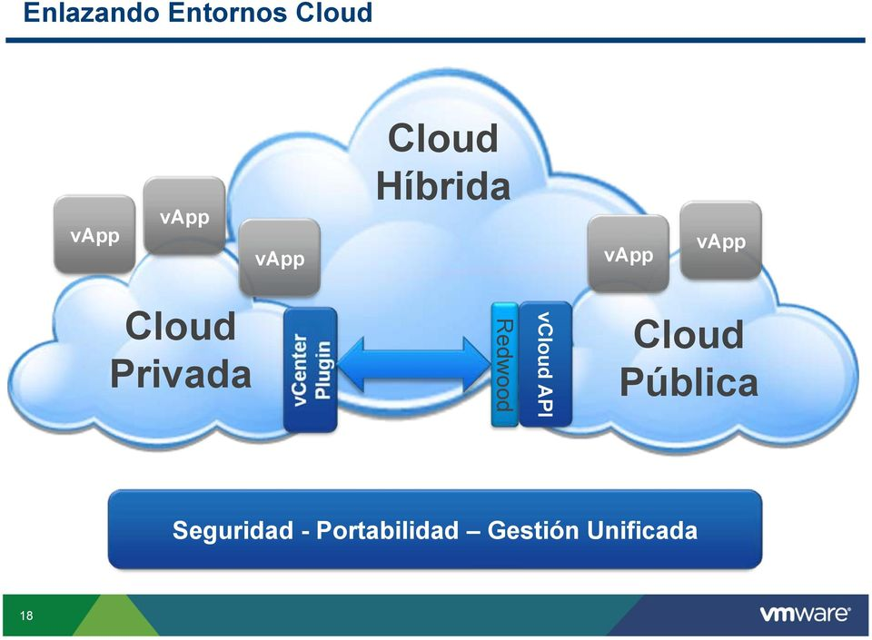 Privada Redwood vcloud API Cloud