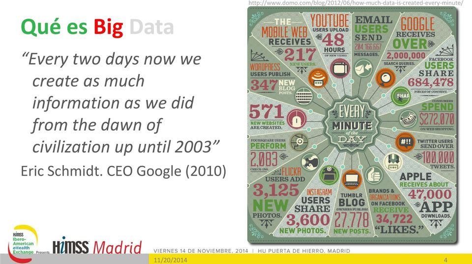 4 Qué es Big Data Every two days now we create as much