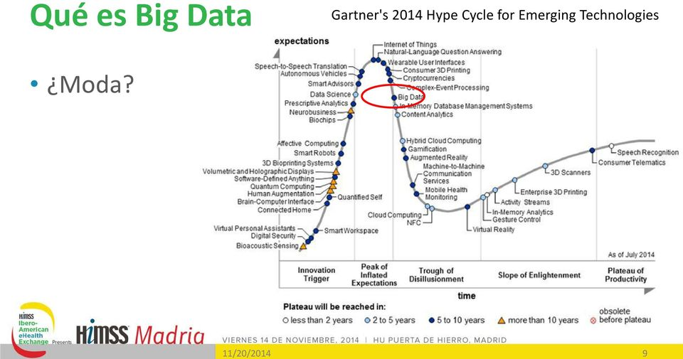2014 Hype Cycle