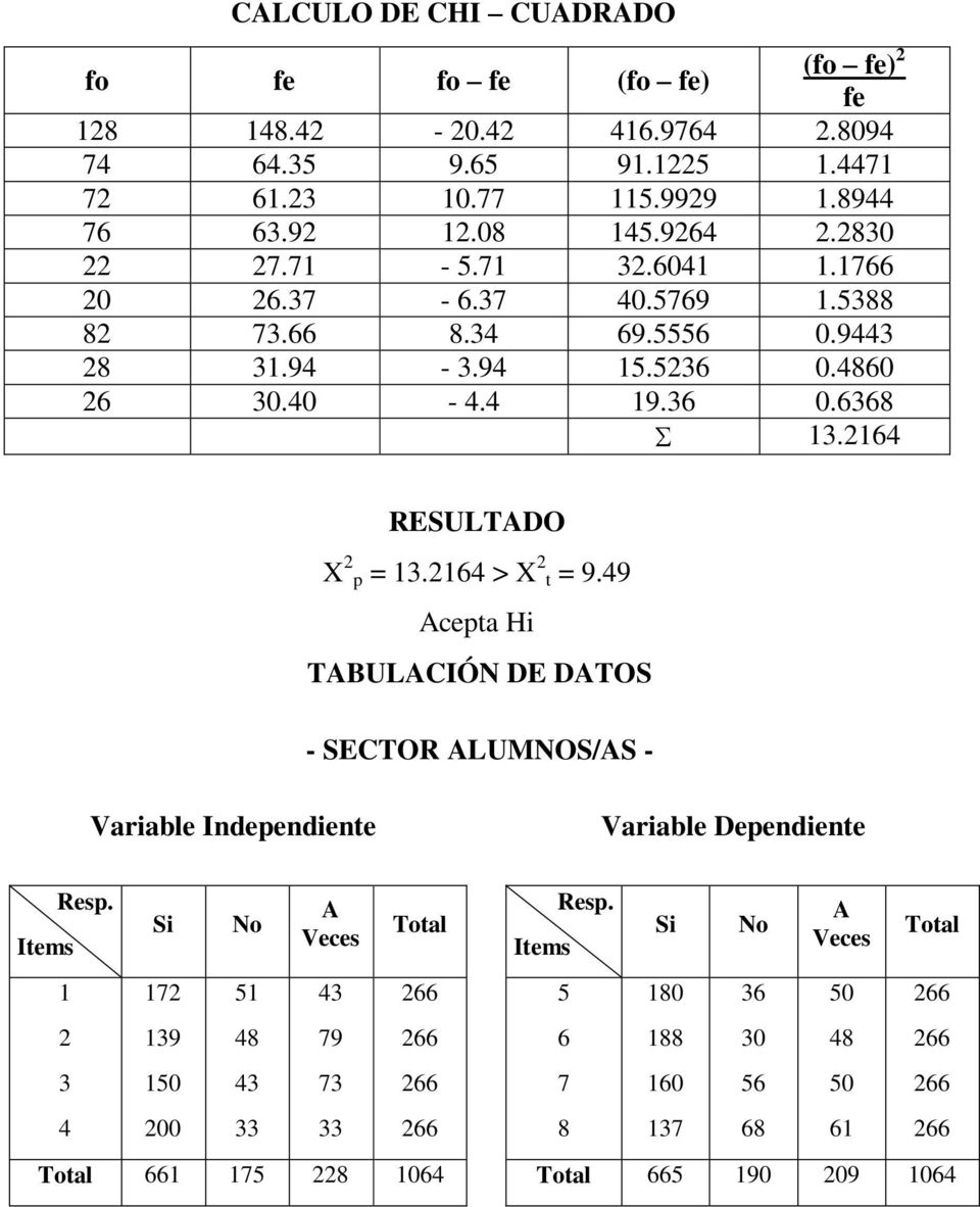 2164 RESULTADO X 2 p = 13.2164 > X 2 t = 9.49 Acepta Hi TABULACIÓN DE DATOS - SECTOR ALUMNOS/AS - Variable Independiente Variable Dependiente Items Resp.