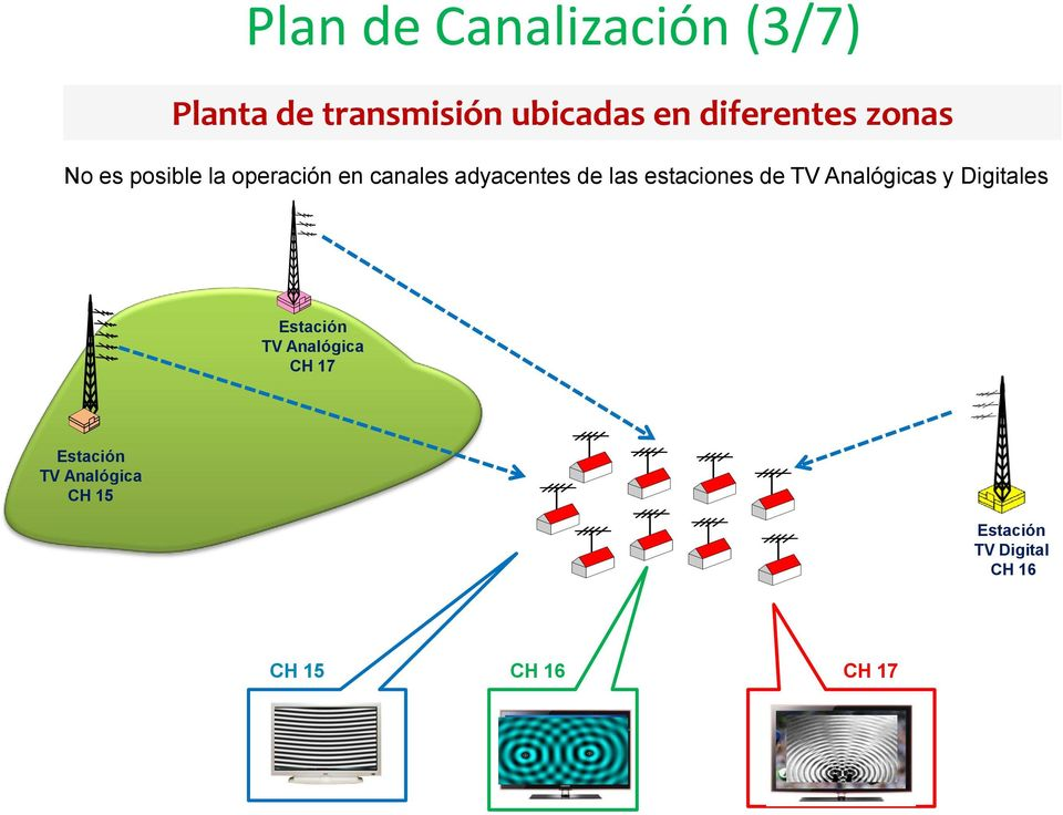 las estaciones de TV Analógicas y Digitales Estación TV Analógica CH
