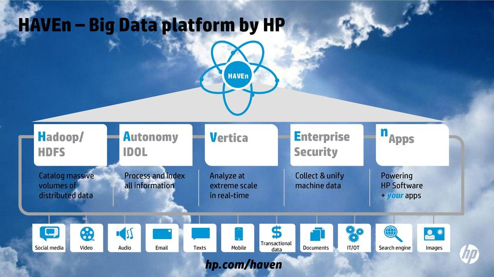 scale in real-time Collect & unify machine data Powering HP Software + your apps 3 Transactional