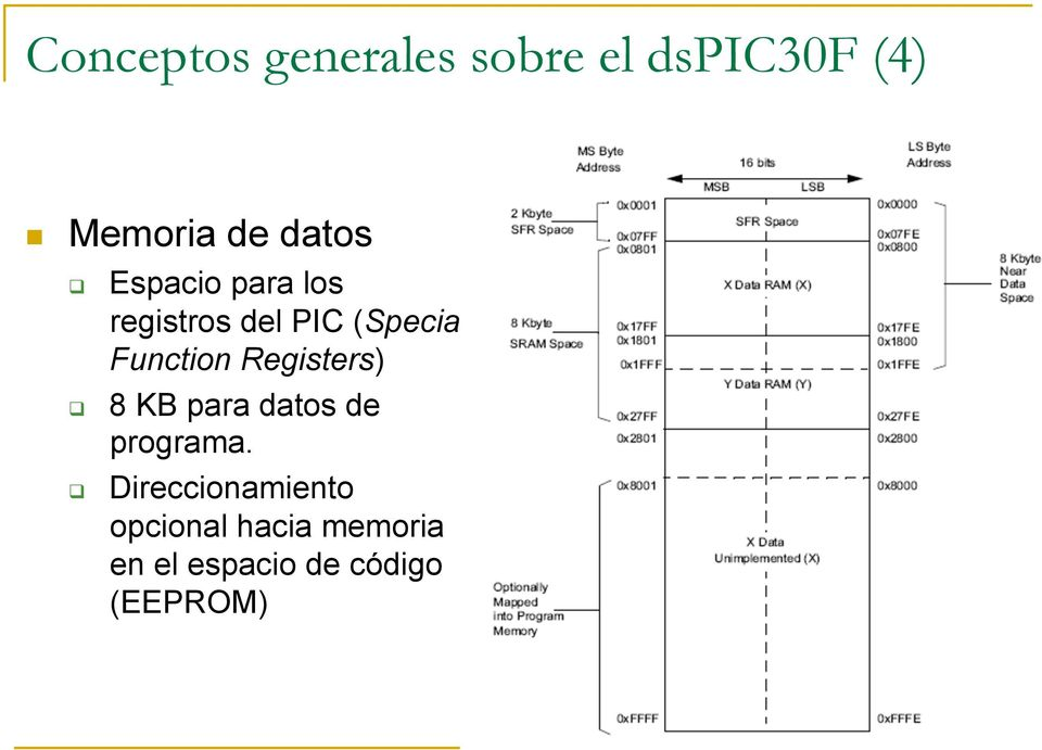 Function Registers) 8 KB para datos de programa.