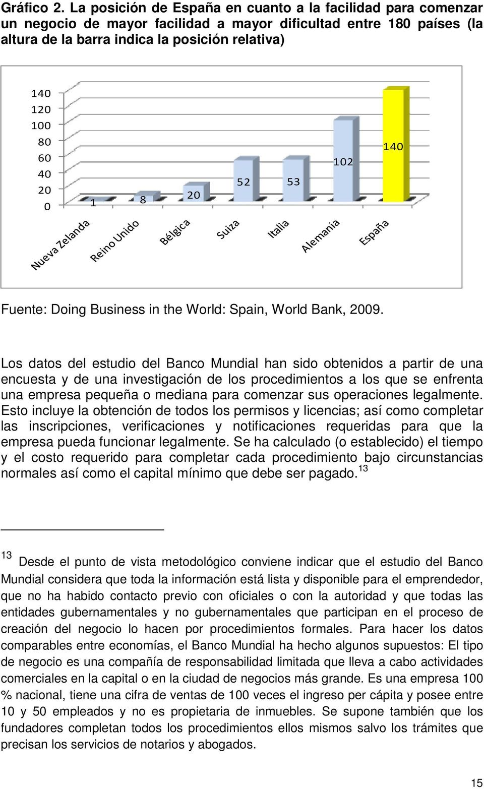 20 0 1 8 20 52 53 102 140 Fuente: Doing Business in the World: Spain, World Bank, 2009.