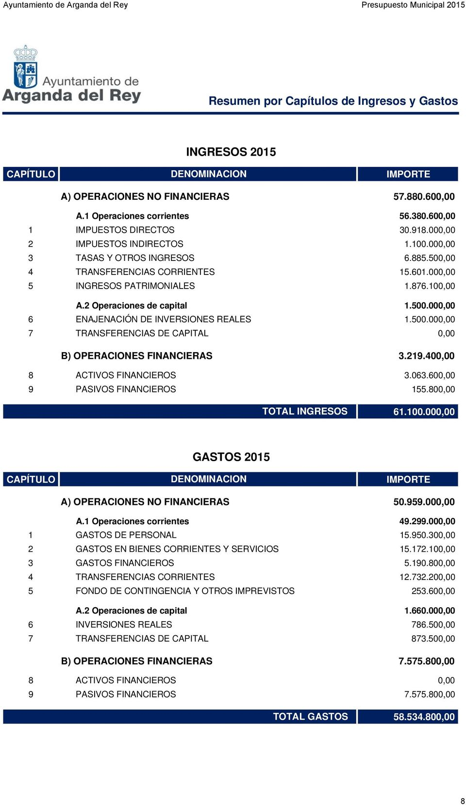 500.000,00 7 TRANSFERENCIAS DE CAPITAL 0,00 B) OPERACIONES FINANCIERAS 3.219.400,00 8 ACTIVOS FINANCIEROS 3.063.600,00 9 PASIVOS FINANCIEROS 155.800,00 TOTAL INGRESOS 61.100.