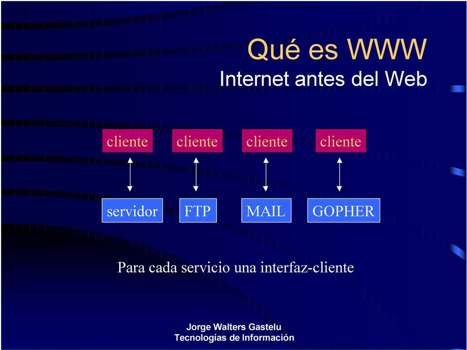 cliente servidor FTP MAIL GOPHER