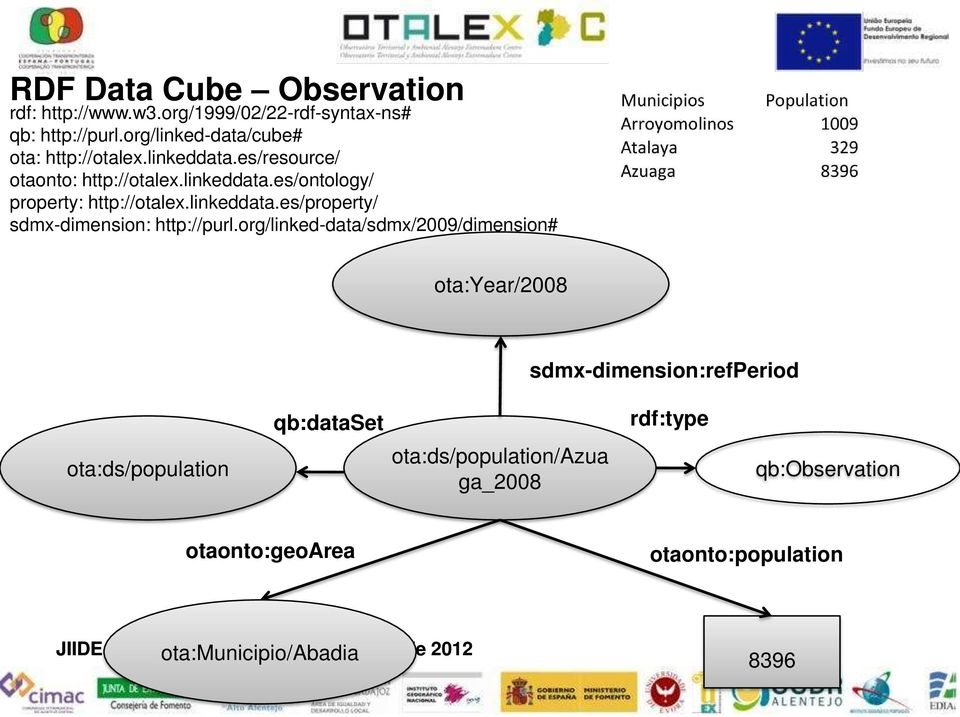 org/linked-data/sdmx/2009/dimension# ota:year/2008 sdmx-dimension:refperiod ota:ds/population qb:dataset ota:ds/population/azua ga_2008