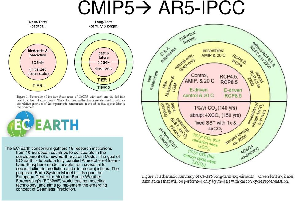 The goal of EC-Earth is to build a fully coupled Atmosphere-Ocean- Land-Biosphere model, usable from seasonal to decadal climate