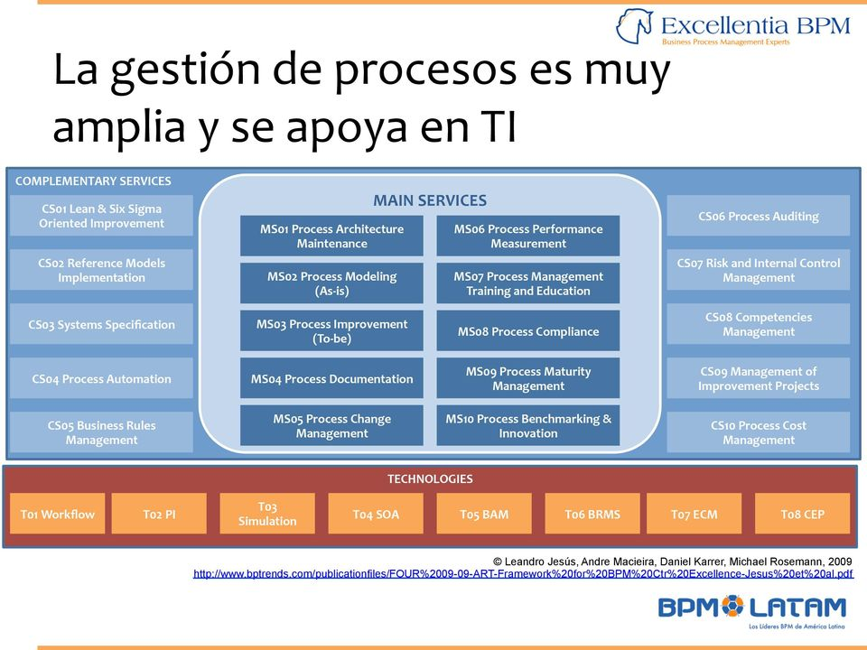 Systems Specification MS03 Process Improvement (To- be) MS08 Process Compliance CS08 Competencies Management CS04 Process Automation MS04 Process Documentation MS09 Process Maturity Management CS09