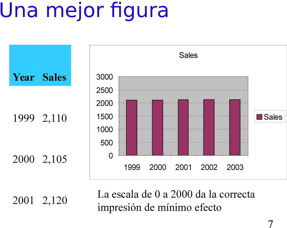 2000 2001 2002 2003 Sales 2001 2,120 La escala