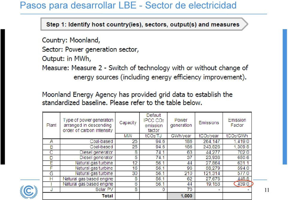 LBE - Sector