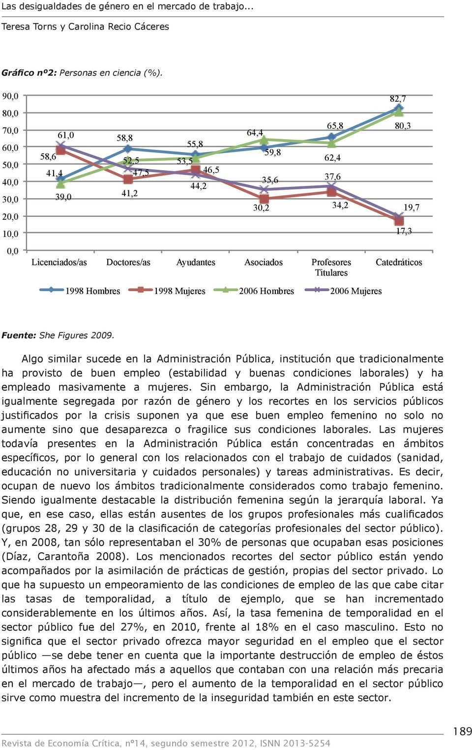 Profesores Titulares 1998 Hombres 1998 Mujeres 2006 Hombres 2006 Mujeres 82,7 80,3 19,7 17,3 Catedráticos Fuente: She Figures 2009.